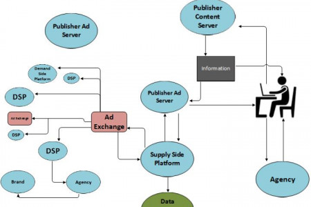 Display advertising process overview Infographic
