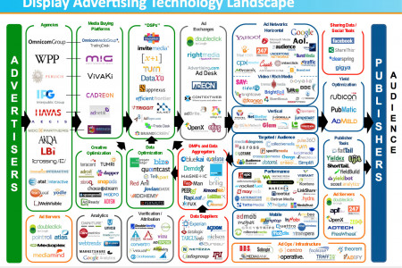Display Advertising Technology Landscape Infographic