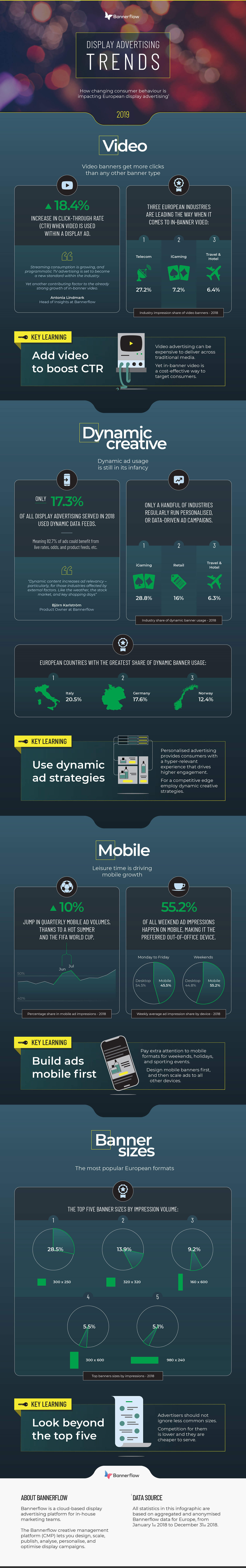 Display Advertising Trends 2019 Infographic