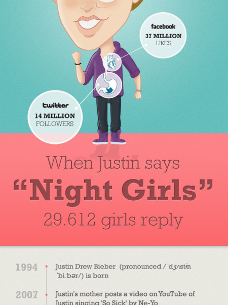 Dissecting Justin Bieber  Infographic