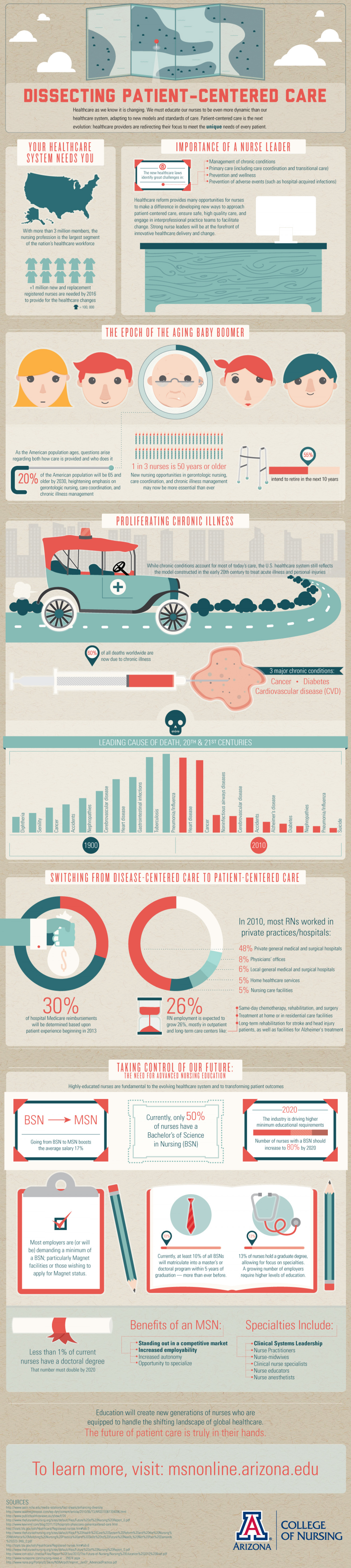 Dissecting Patient-Centered Care Infographic