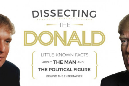 Dissecting the Donald: Little-Known Facts About Donald Trump Infographic