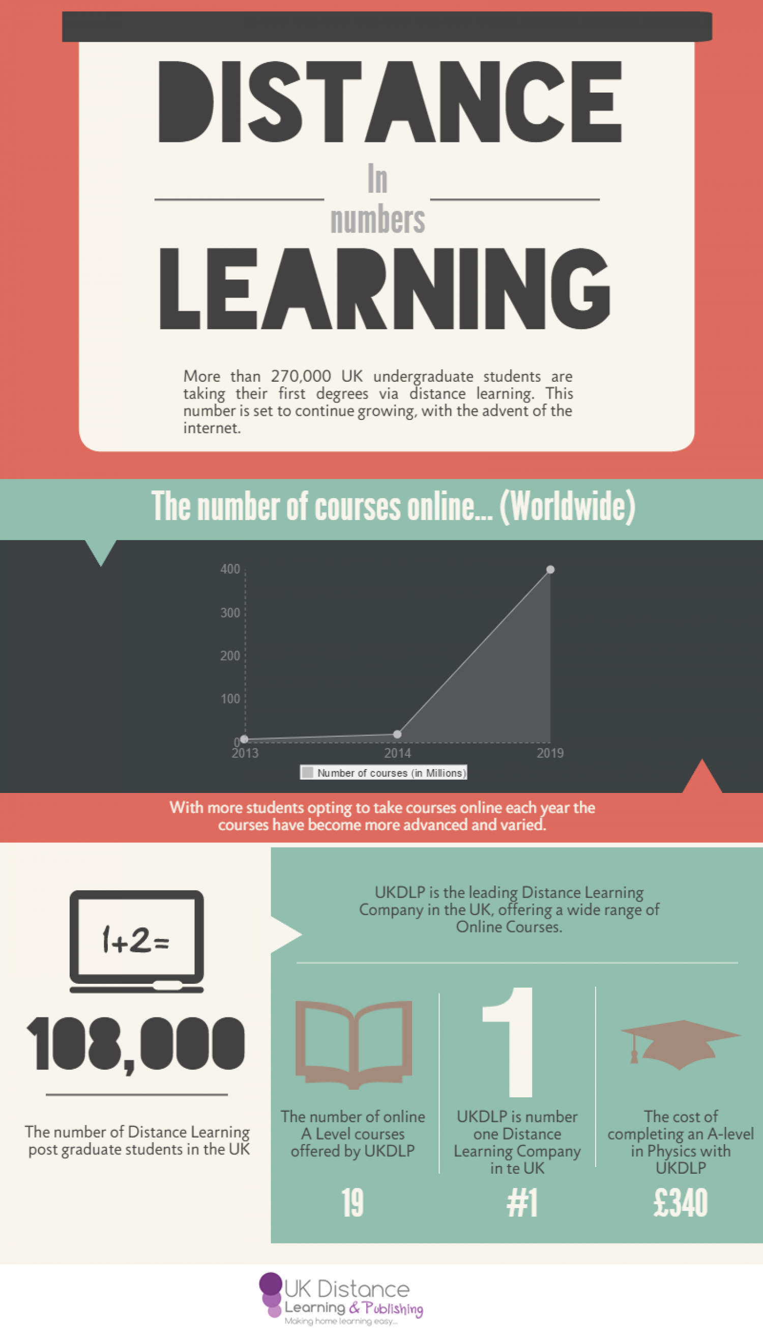 Distance Learning - In Numbers Infographic