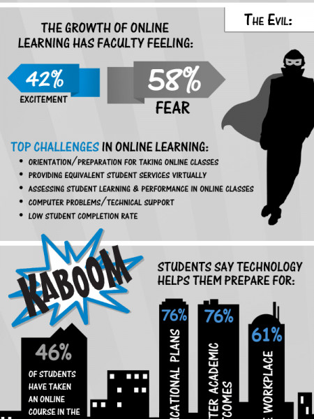 Distance Learning: Good vs. Evil Infographic