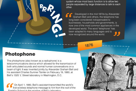 Distance Telecommunications through the Ages Infographic