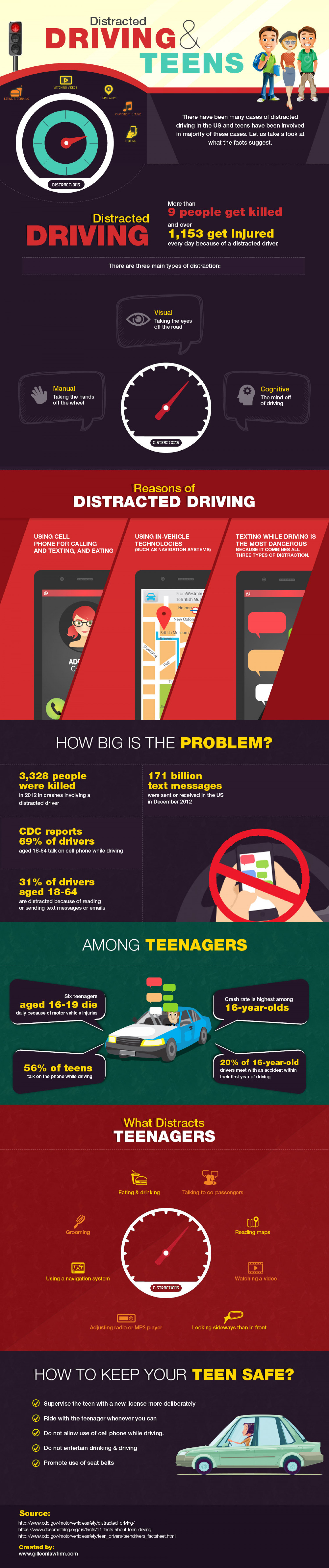 Distracted Driving and Teens Infographic