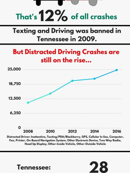 Distracted Driving Statistics in Tennessee Infographic