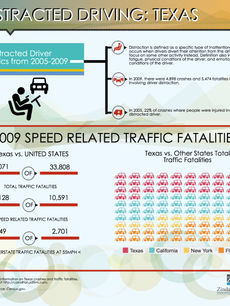 Distracted Driving: Texas Infographic