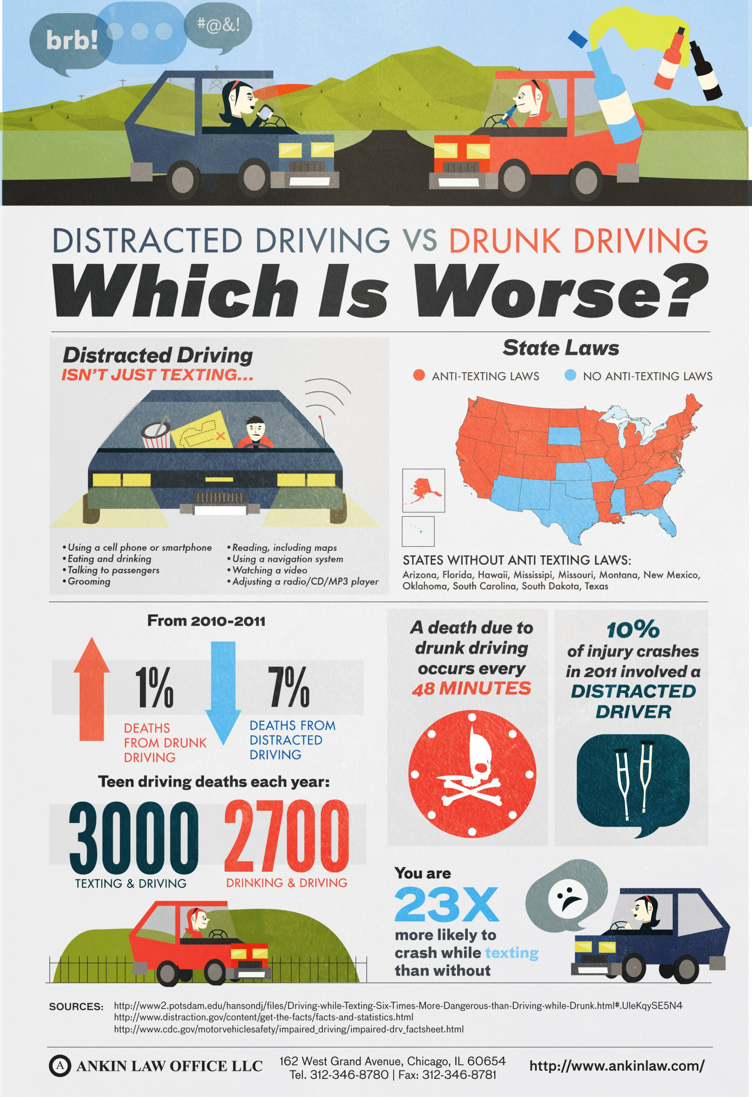 Distracted Driving VS Drunk Driving: Which Is Worse? Infographic