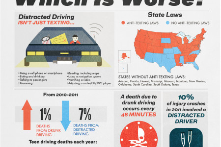 drunk driving Infographics | Visual.ly