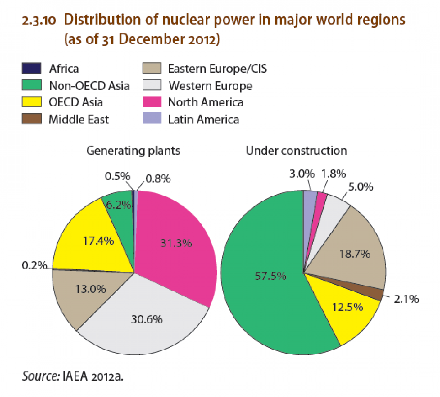 major concerns in the production of nuclear power There have been three well-documented major nuclear for nuclear power with problems of the nuclear weapons and power productionthe half.