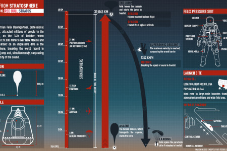 Dive From Stratosphere: Felix Baumgartner Infographic