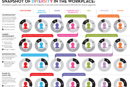Diversity in the Workplace | 2011 Infographic