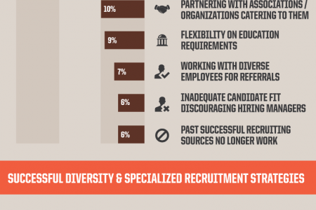 Diversity MBA Recruitment Infographic
