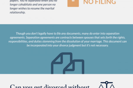 Divorce & Separation Law in North Carolina Infographic