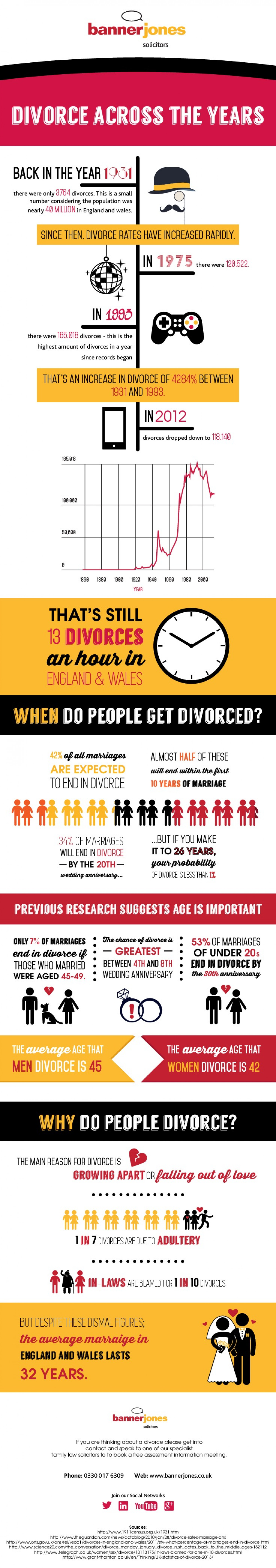 Divorce Across the Years Infographic