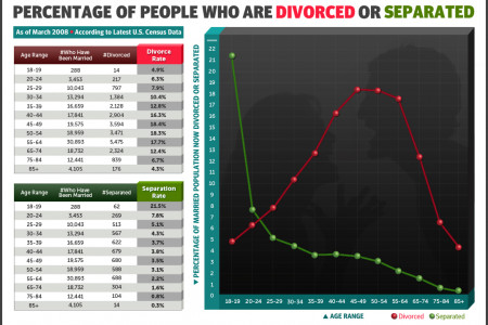 Divorce and Separation Infographic