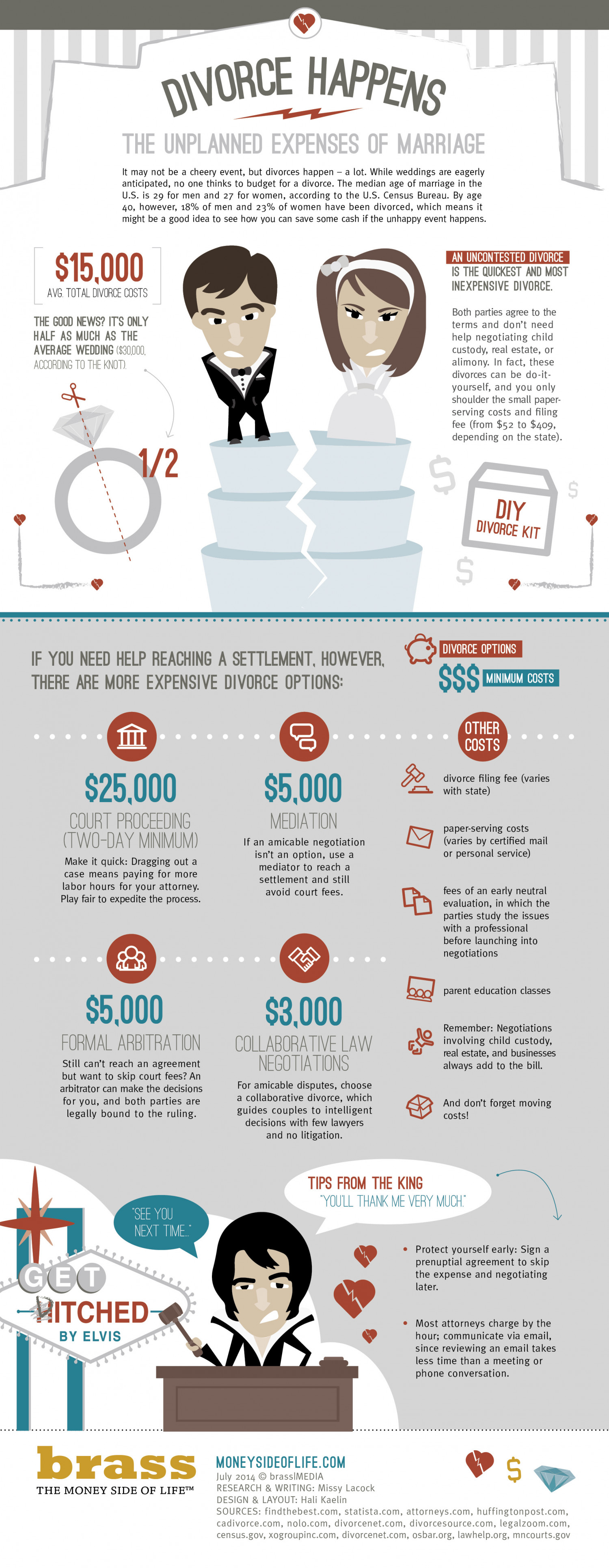 Divorce Happens: The unplanned expenses of marriage Infographic