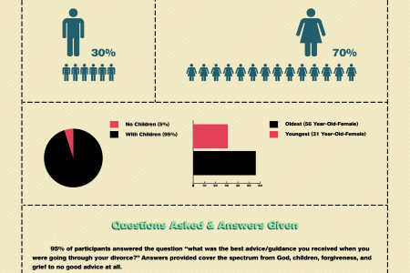 Divorce In The Church Infographic