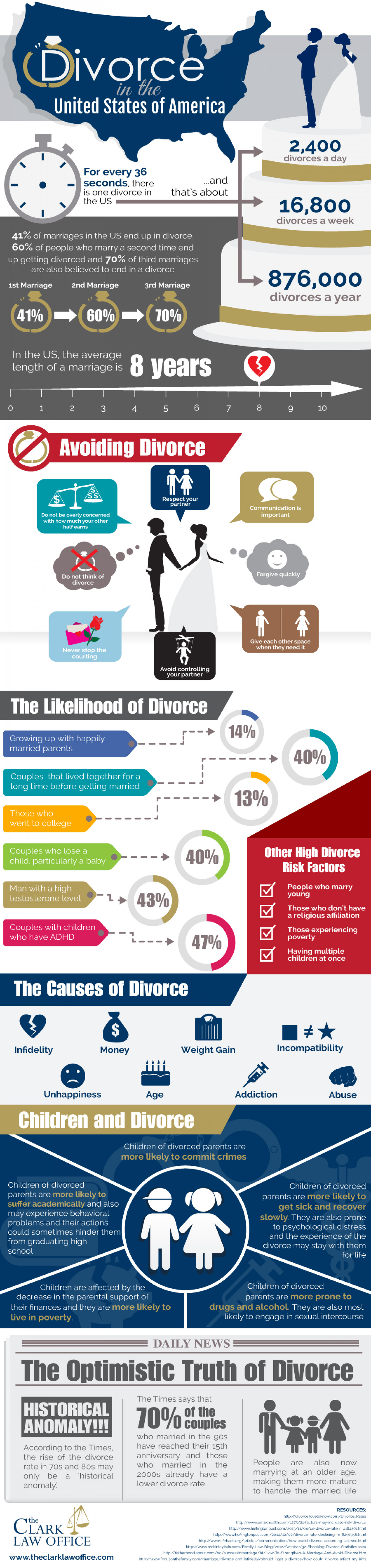 the factors leading to divorce in the united states This page looks at the factors that are seen as causes in individual divorces, not general social causes of an increased divorce rate first, some links to articles, followed by a summary of the challenging nature of this question, and a report from a divorce lawyers' group on what their clients cite as the causes of their divorces, followed by some.