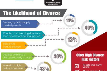 Divorce In The United States of America Infographic