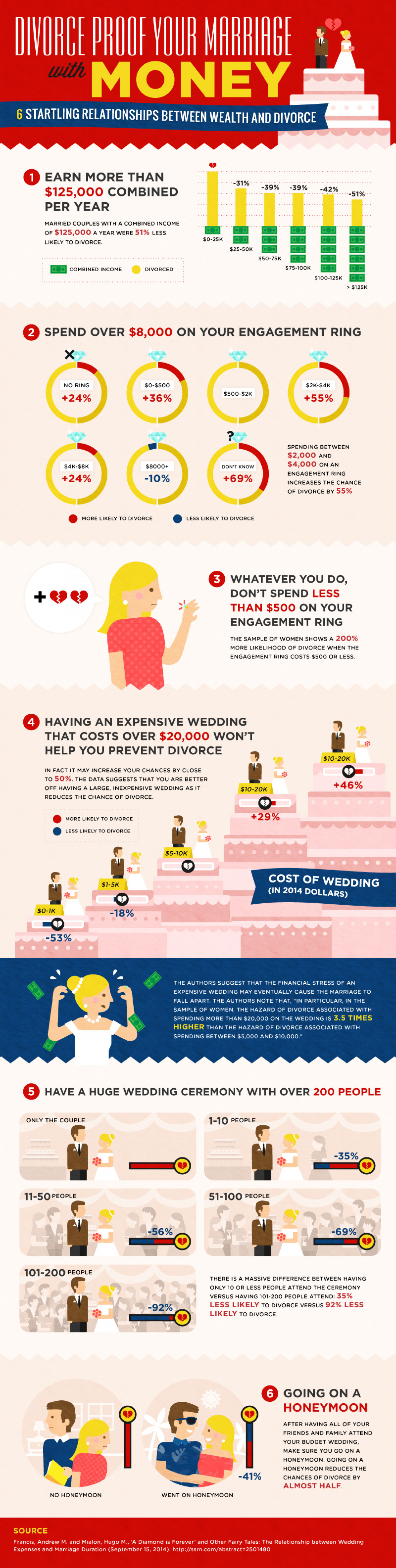 Divorce proof your marriage with money Infographic
