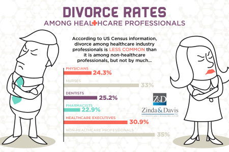 Divorce Rates Among Healthcare Professionals Infographic