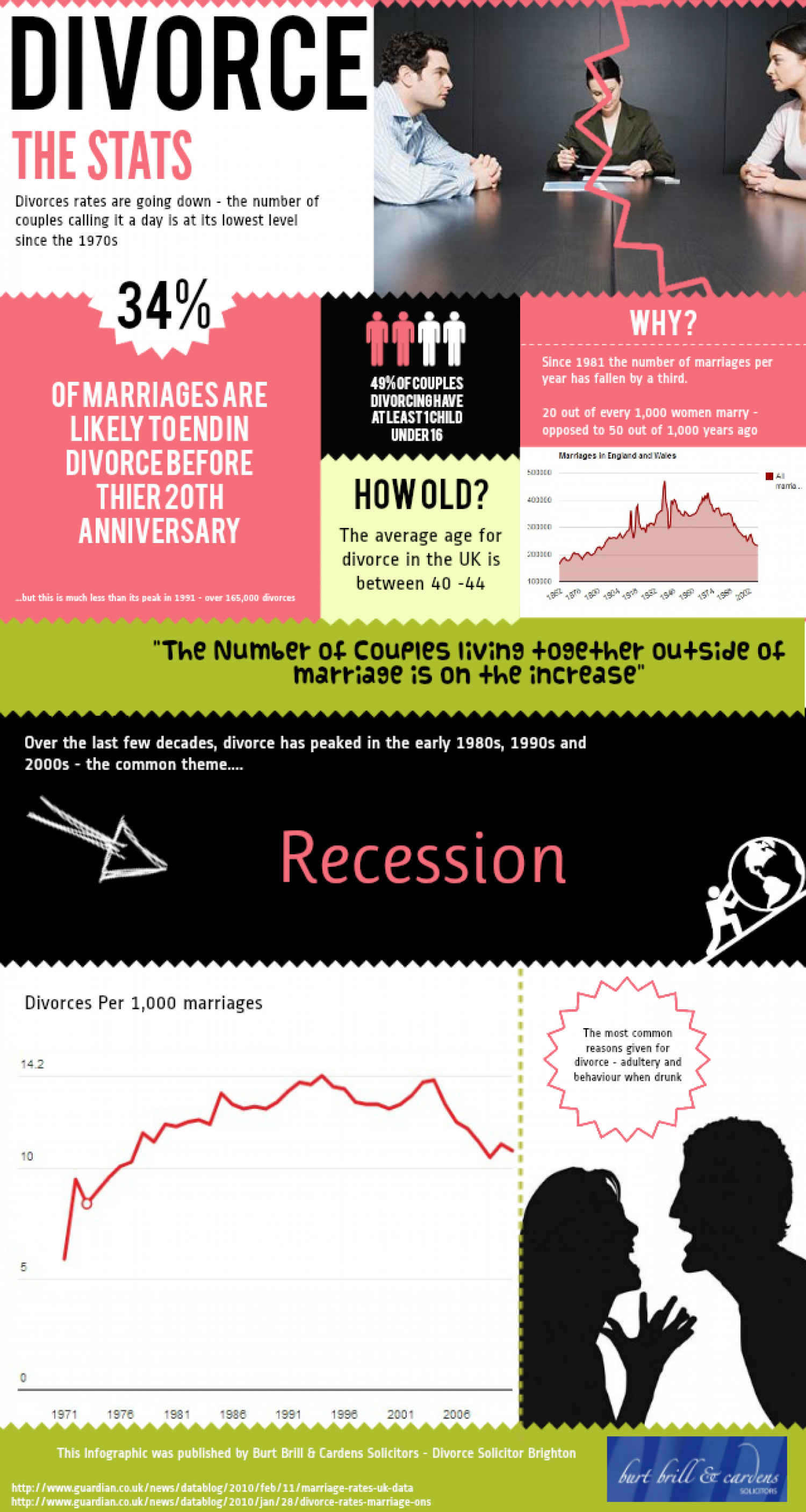 Divorce: The Stats Infographic