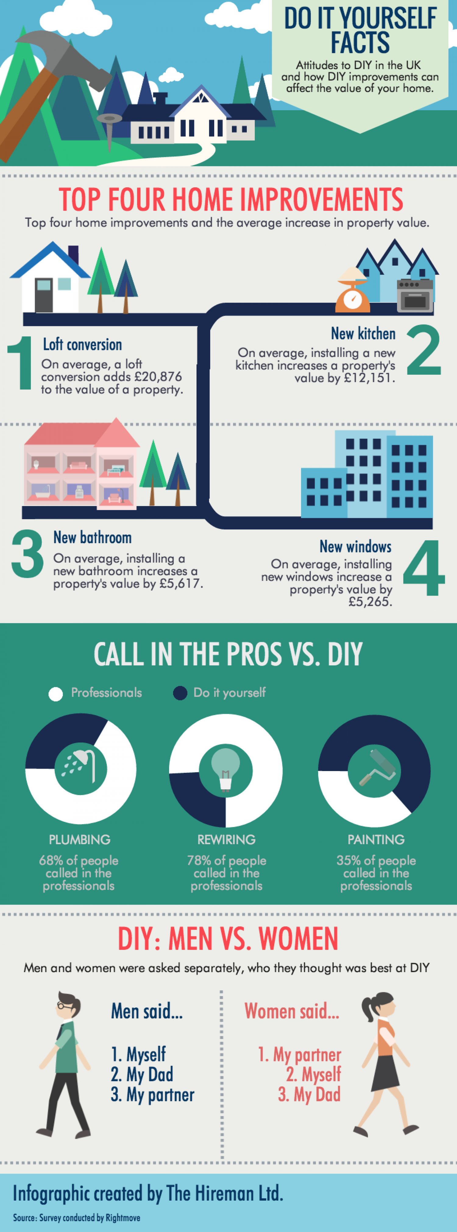DIY Facts in the UK Infographic