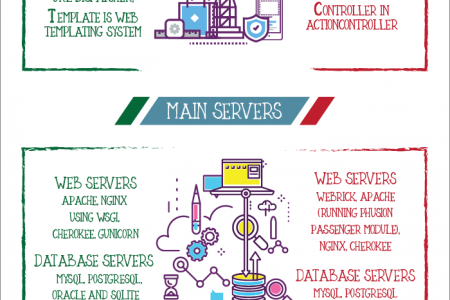 Django vs. Rails: Which is the Best Framework? Infographic