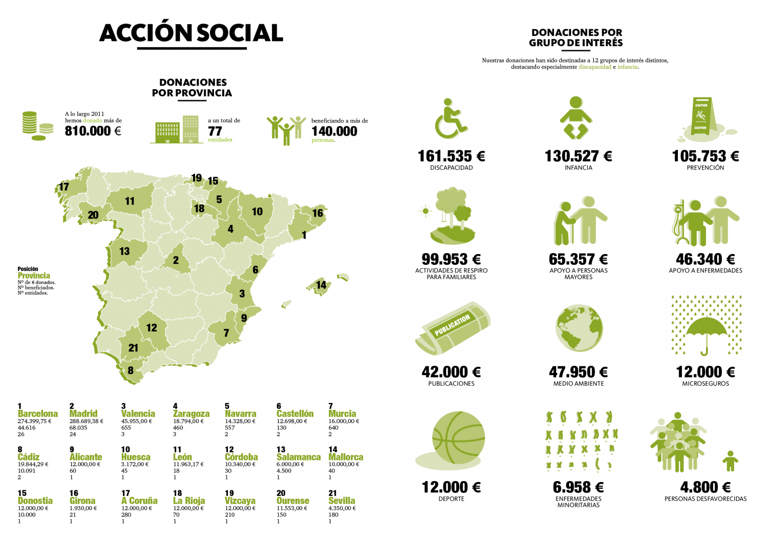 DKV´s Social Donations Infographic
