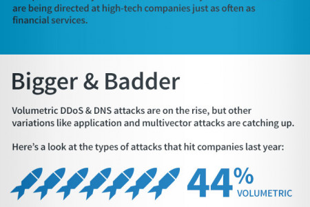 DNS Attacks are Here Are you Prepared? Infographic