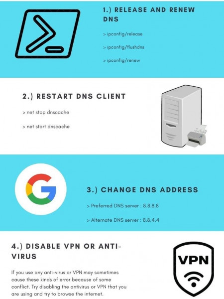 DNS Probe finished no internet fix Infographic
