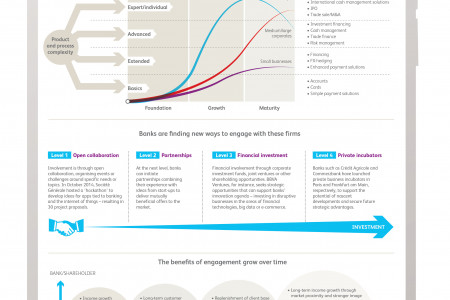 Do banks have what it takes to be start-up compatible? Infographic