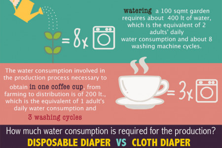 do cloth diapers require more water? Infographic