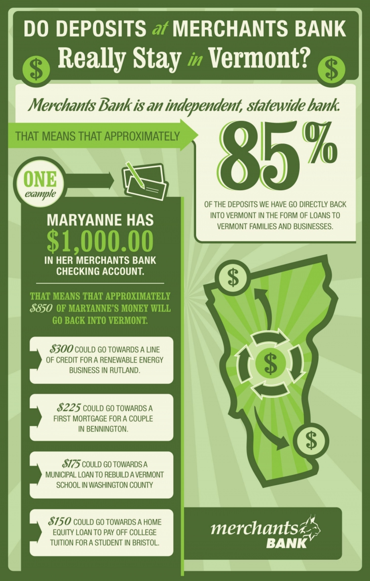 Do Deposits at Merchants Bank Really Stay in Vermont? Infographic