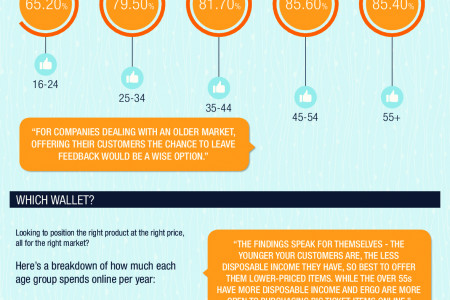 Do Different Age Groups use Online Reviews Differently? Infographic