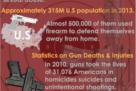 Do Guns Save More Than They Kill? Infographic