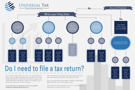 Do I need to file a tax return? Infographic
