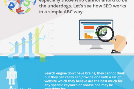 Do It Right, Learn The ABC of SEO Infographic