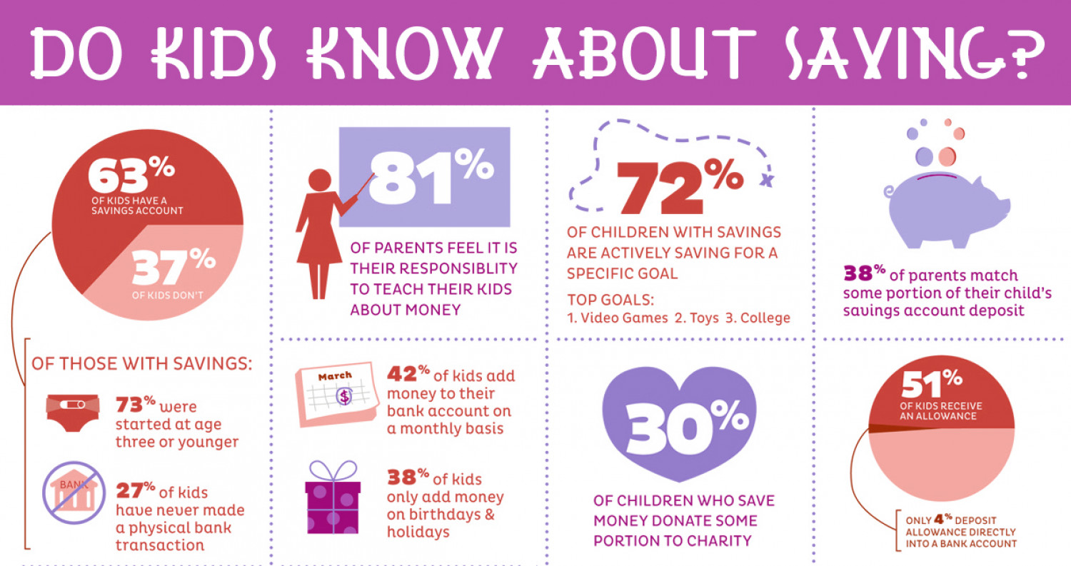 DO KIDS KNOW ABOUT SAVING? Infographic
