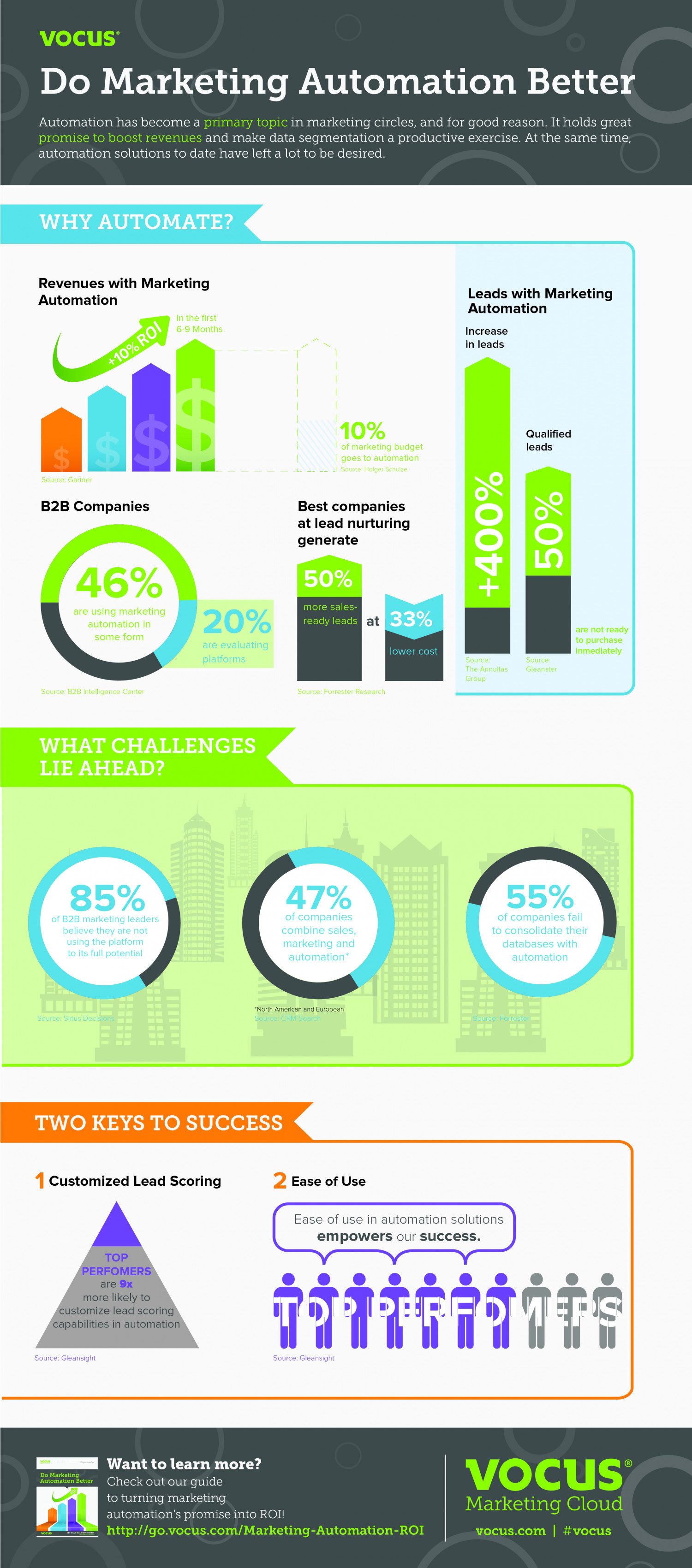 Do Marketing Automation Better Infographic