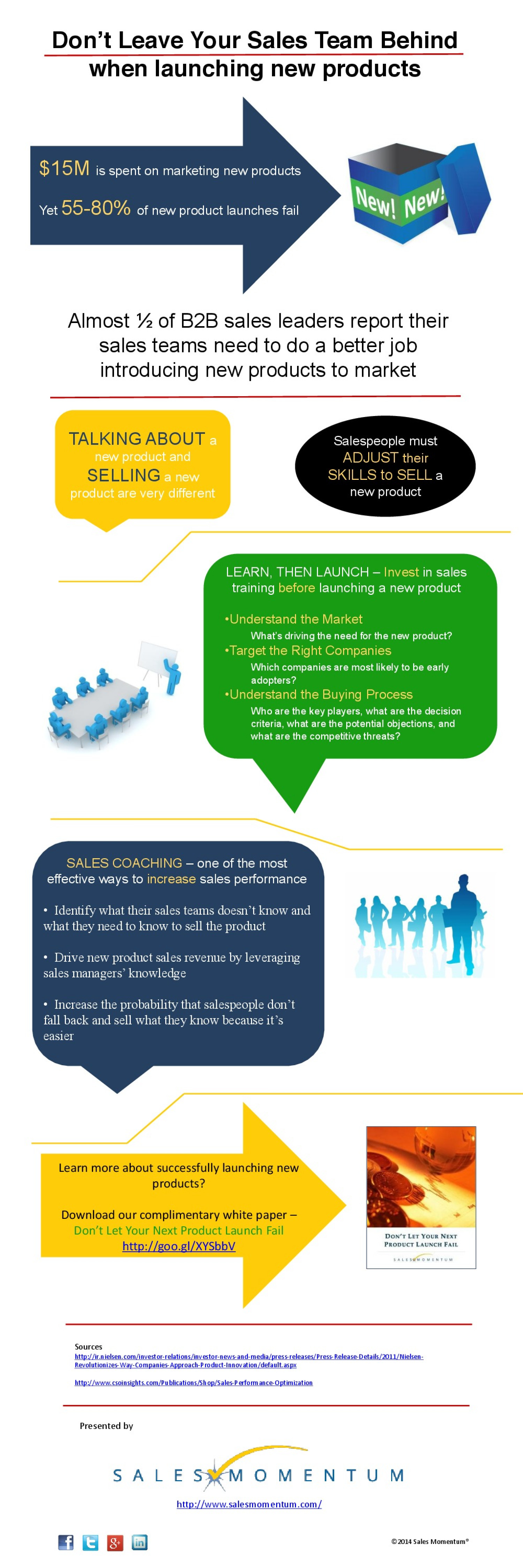 Don't Leave Your Sales Team Behind When Launching New Products Infographic