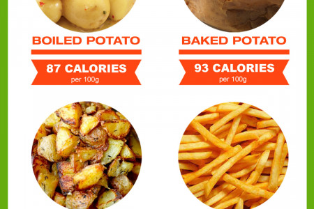 Do potatoes make you fat? Infographic