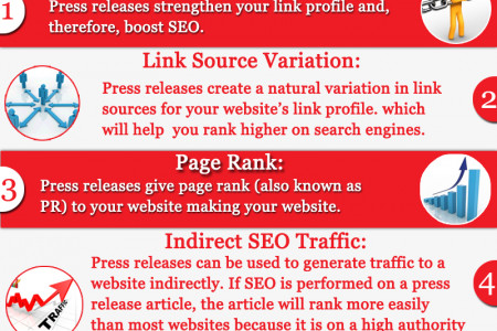 Do Press Releases Help SEO Infographic