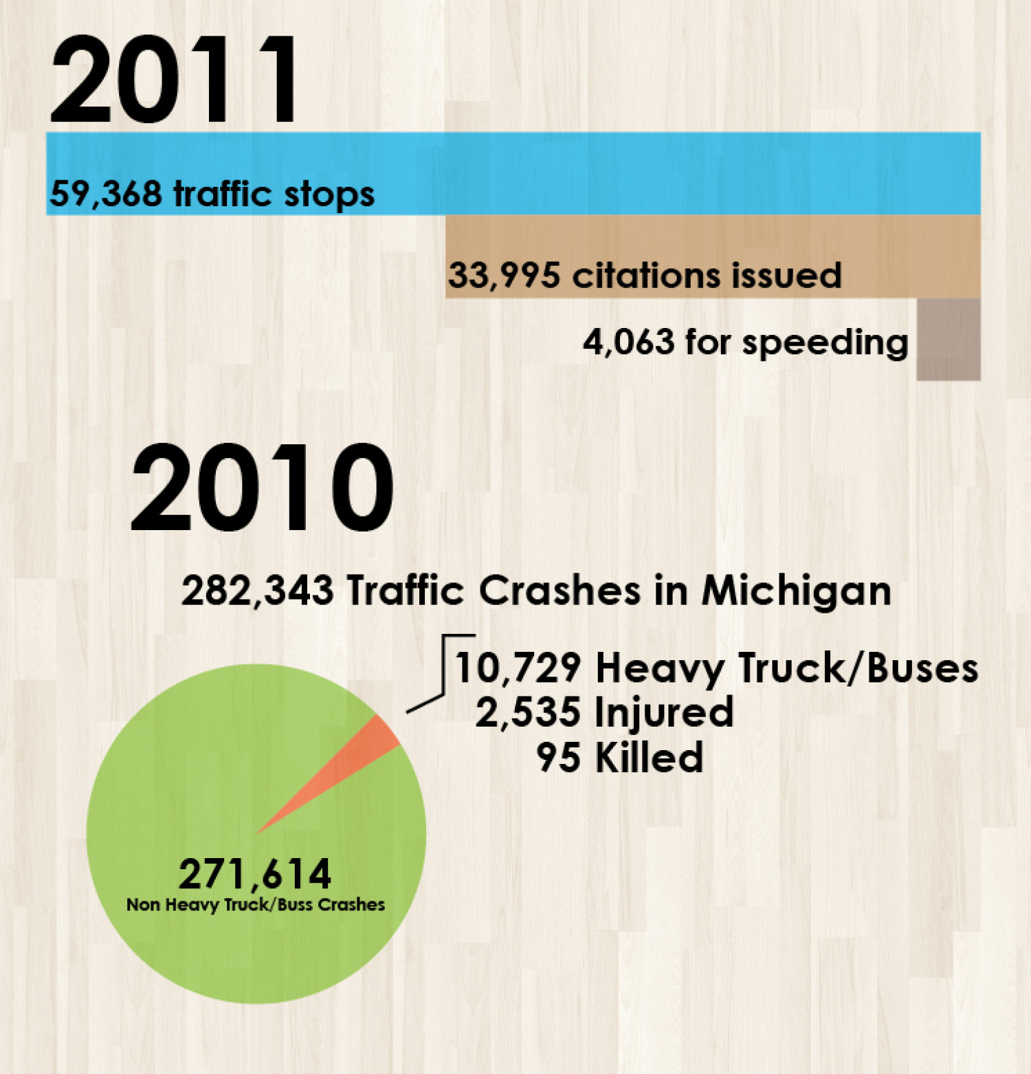 Do semi trucks get fewer speeding tickets than cars? Infographic