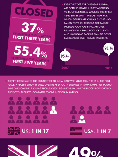 Do the numbers add up for your start-up? Infographic