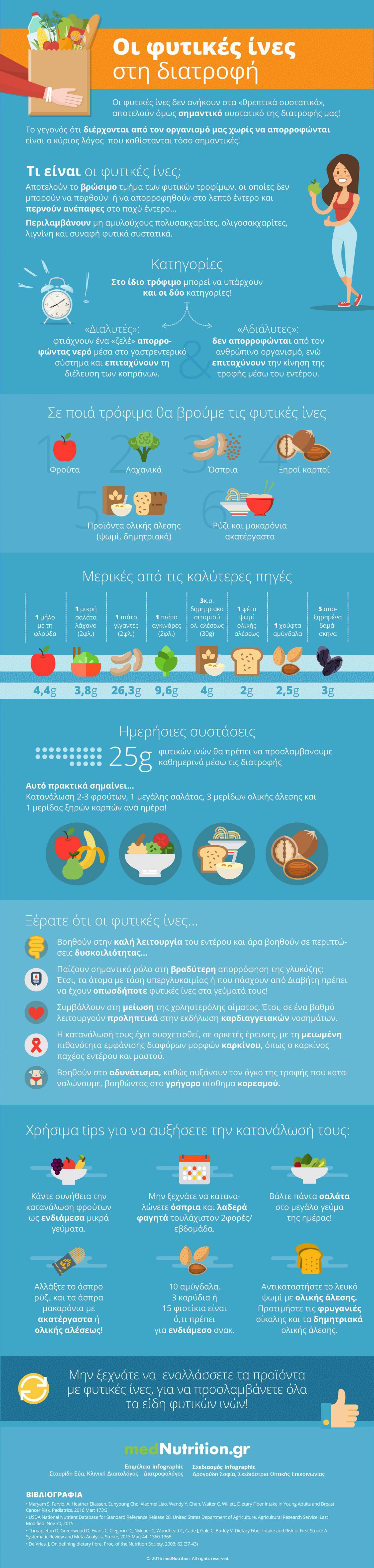 Do you get the dietary fibre you need? Infographic
