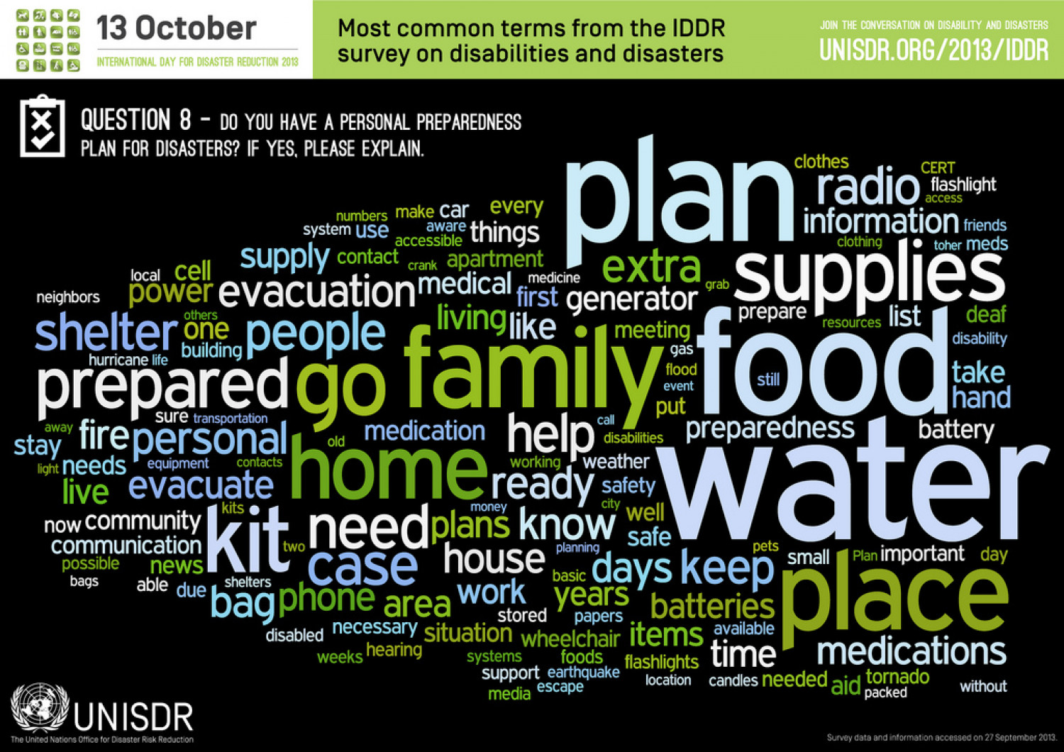 Do you have a personal preparedness plan? Infographic