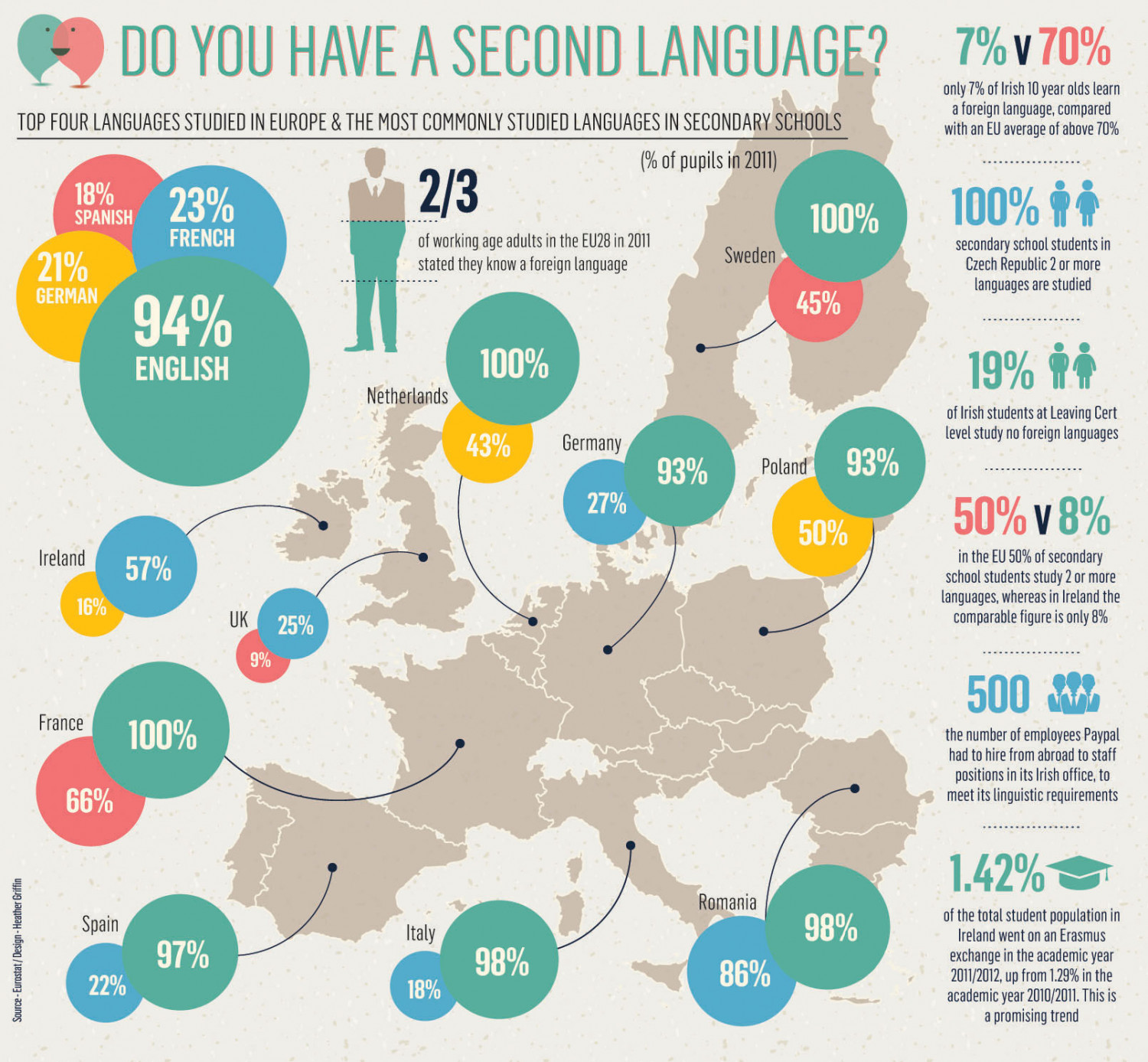Do you have a second language? Infographic